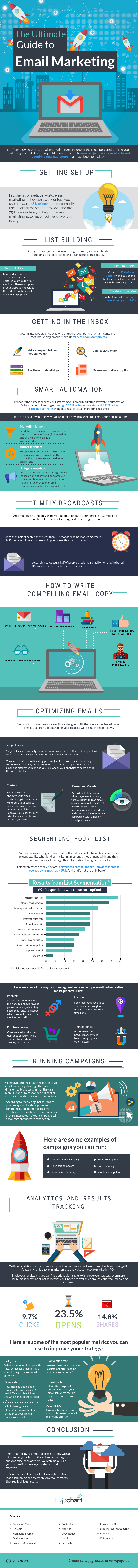 Ultimate Guide to Email Marketing - FlypChart - Infographic