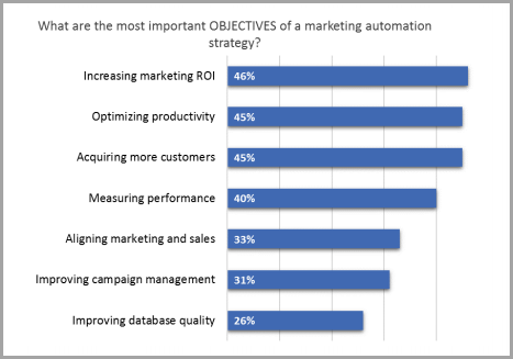 Why Marketing Automation Has Become An Essential Tool For