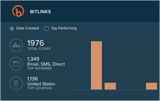 Bitly clicks