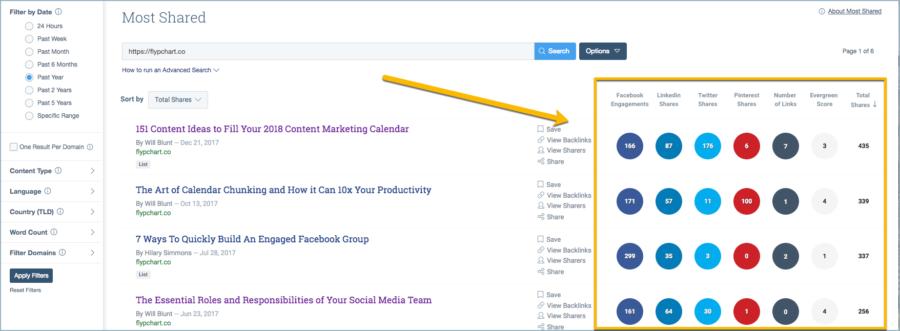 Blog metrics - social shares